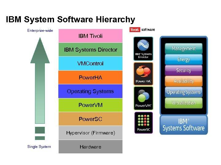 IBM System Software Hierarchy Enterprise-wide IBM Tivoli IBM Systems Director VMControl Power. HA Operating