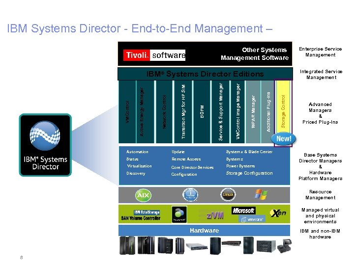 IBM Systems Director - End-to-End Management – Other Systems Management Software Integrated Service Management