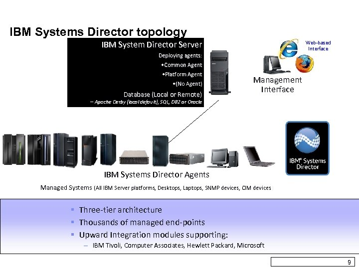 IBM Systems Director topology IBM System Director Server Web-based Interface Deploying agents: • Common