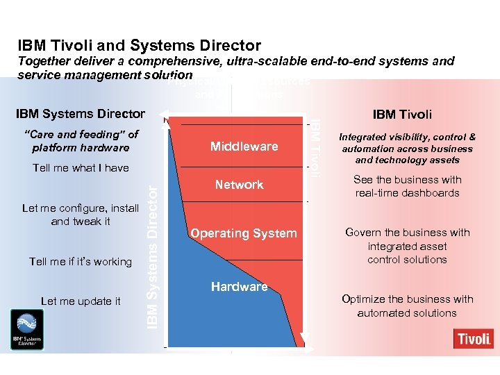 IBM Tivoli and Systems Director Together deliver a comprehensive, ultra-scalable end-to-end systems and service