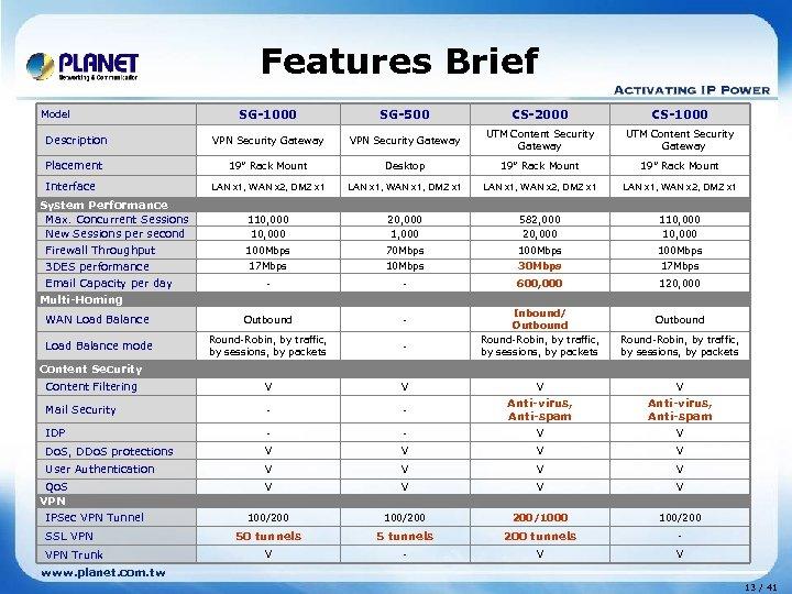 Features Brief SG-1000 SG-500 CS-2000 CS-1000 Description VPN Security Gateway UTM Content Security Gateway