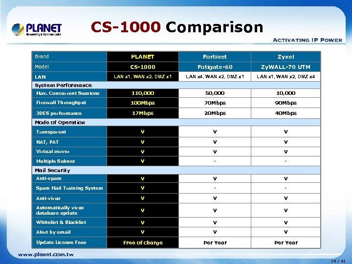 CS-1000 Comparison Brand PLANET Fortinet Zyxel Model CS-1000 Fotigate-60 Zy. WALL-70 UTM LAN x