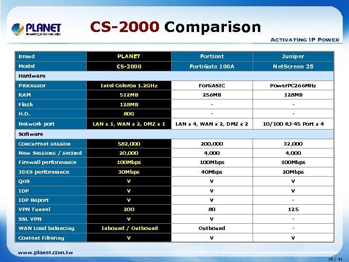 CS-2000 Comparison Brand PLANET Fortinet Juniper Model CS-2000 Forti. Gate 100 A Net. Screen