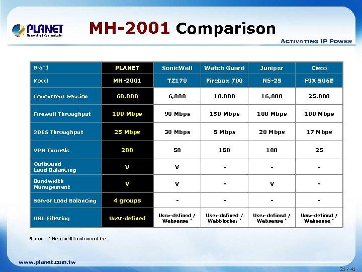 MH-2001 Comparison Brand PLANET Sonic. Wall Watch Guard Juniper Cisco Model MH-2001 TZ 170
