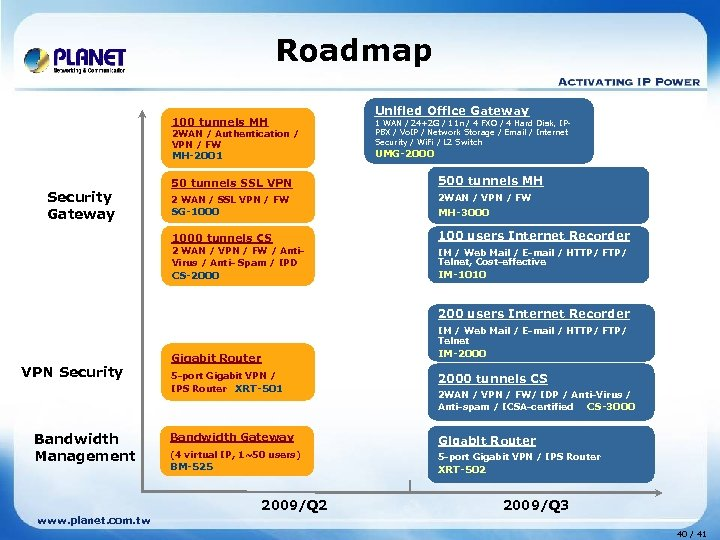 Roadmap 100 tunnels MH 2 WAN / Authentication / VPN / FW MH-2001 Unified
