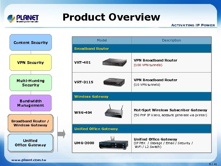 Product Overview Model Content Security Description Broadband Router VPN Security VRT-401 Multi-Homing Security VRT-311