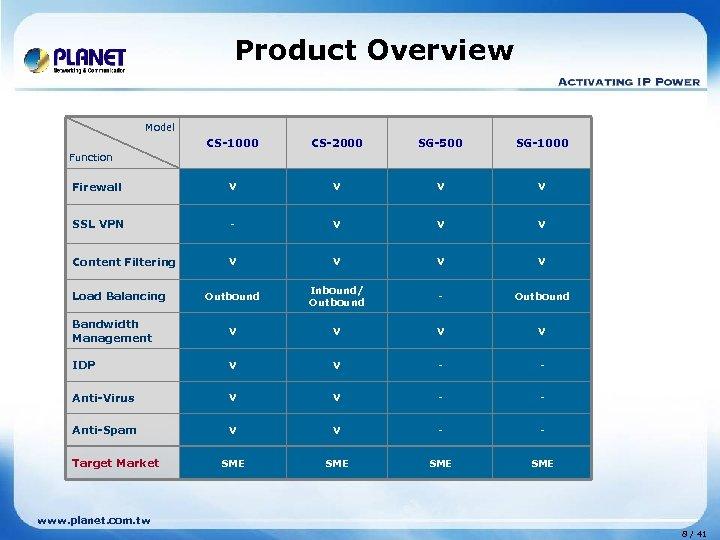 Product Overview Model CS-1000 CS-2000 SG-500 SG-1000 Firewall V V SSL VPN - V