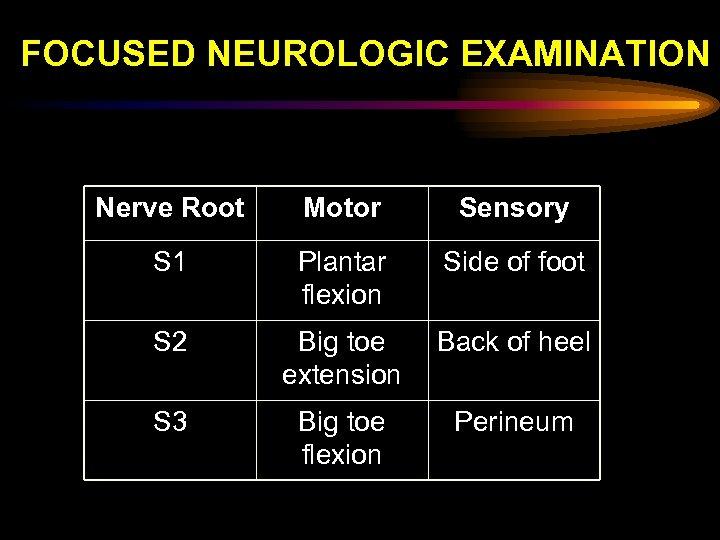 FOCUSED NEUROLOGIC EXAMINATION Nerve Root Motor Sensory S 1 Plantar flexion Side of foot