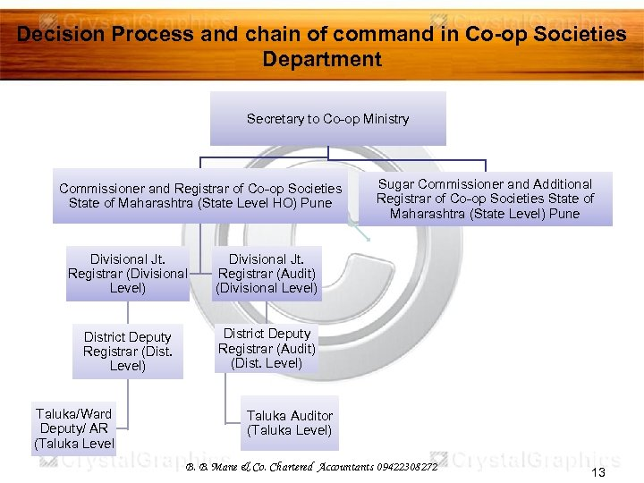 Decision Process and chain of command in Co-op Societies Department Secretary to Co-op Ministry