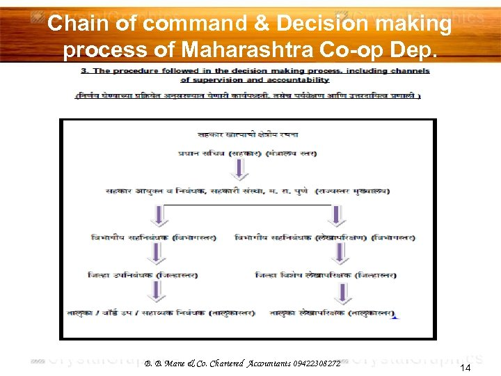 Chain of command & Decision making process of Maharashtra Co-op Dep. B. B. Mane