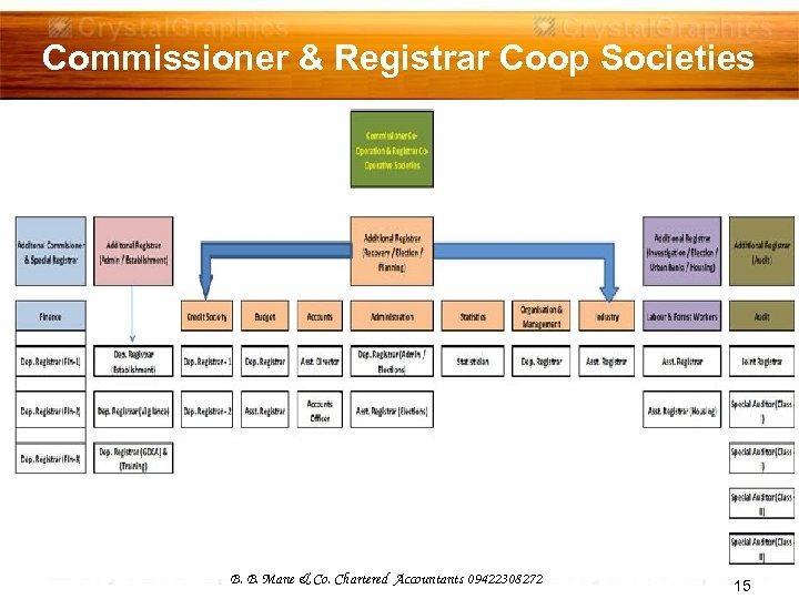 Commissioner & Registrar Coop Societies B. B. Mane & Co. Chartered Accountants 09422308272 15