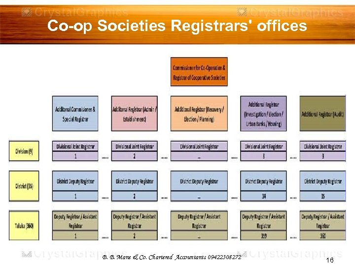Co-op Societies Registrars' offices B. B. Mane & Co. Chartered Accountants 09422308272 16