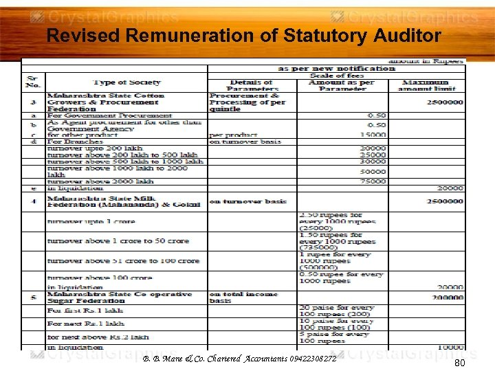 Revised Remuneration of Statutory Auditor B. B. Mane & Co. Chartered Accountants 09422308272 80