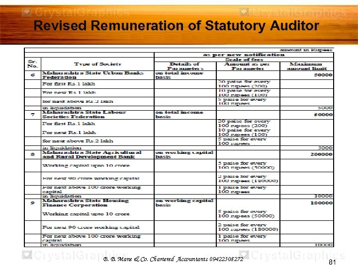Revised Remuneration of Statutory Auditor B. B. Mane & Co. Chartered Accountants 09422308272 81