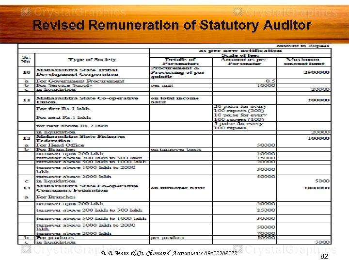 Revised Remuneration of Statutory Auditor B. B. Mane & Co. Chartered Accountants 09422308272 82