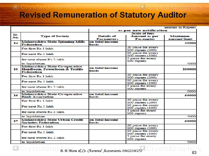 Revised Remuneration of Statutory Auditor B. B. Mane & Co. Chartered Accountants 09422308272 83