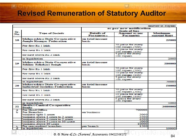 Revised Remuneration of Statutory Auditor B. B. Mane & Co. Chartered Accountants 09422308272 84