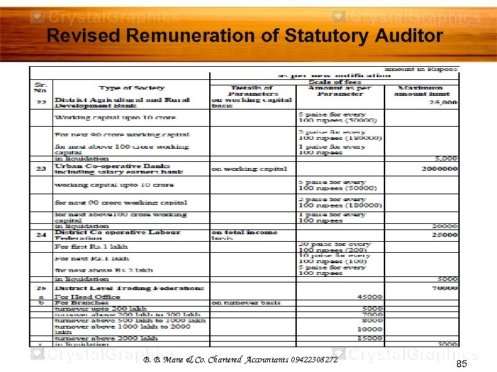 Revised Remuneration of Statutory Auditor B. B. Mane & Co. Chartered Accountants 09422308272 85