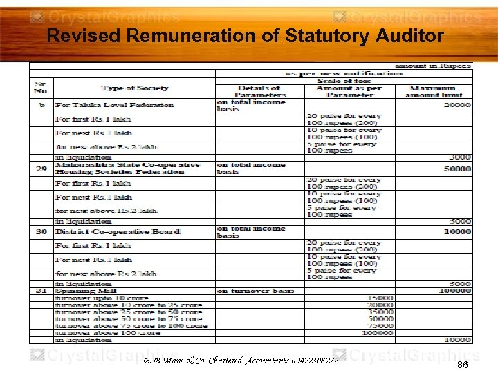 Revised Remuneration of Statutory Auditor B. B. Mane & Co. Chartered Accountants 09422308272 86