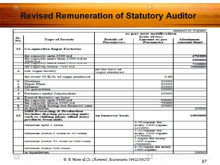 Revised Remuneration of Statutory Auditor B. B. Mane & Co. Chartered Accountants 09422308272 87