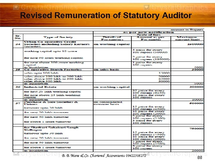 Revised Remuneration of Statutory Auditor B. B. Mane & Co. Chartered Accountants 09422308272 88