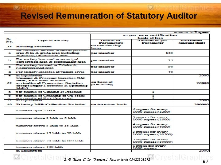 Revised Remuneration of Statutory Auditor B. B. Mane & Co. Chartered Accountants 09422308272 89
