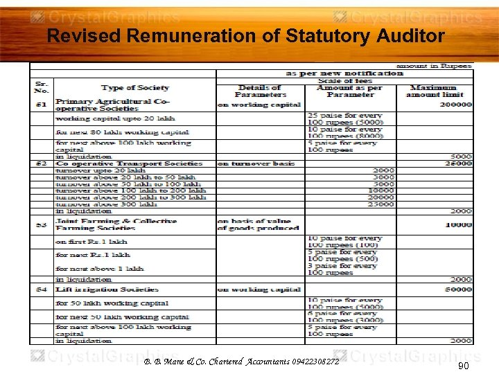 Revised Remuneration of Statutory Auditor B. B. Mane & Co. Chartered Accountants 09422308272 90