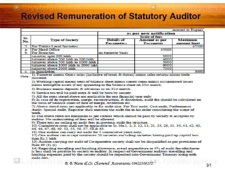 Revised Remuneration of Statutory Auditor B. B. Mane & Co. Chartered Accountants 09422308272 91