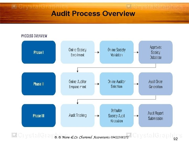 Audit Process Overview B. B. Mane & Co. Chartered Accountants 09422308272 92