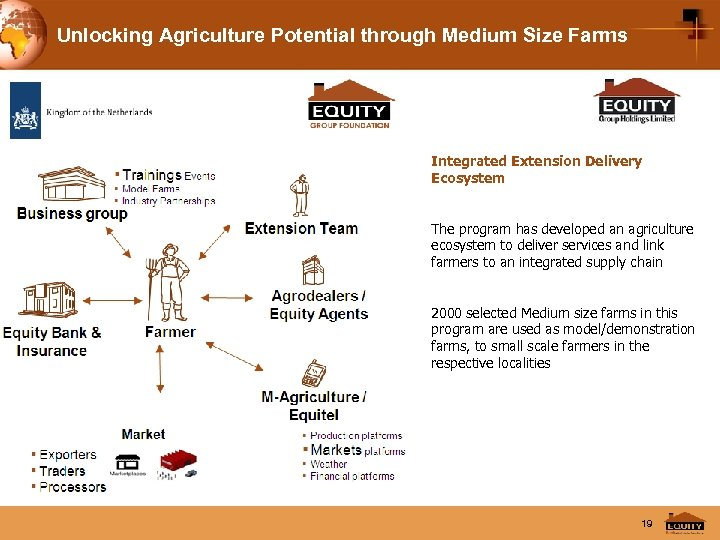 Unlocking Agriculture Potential through Medium Size Farms Integrated Extension Delivery Ecosystem The program has