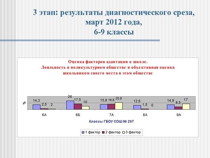 3 этап: результаты диагностического среза, март 2012 года, 6 -9 классы