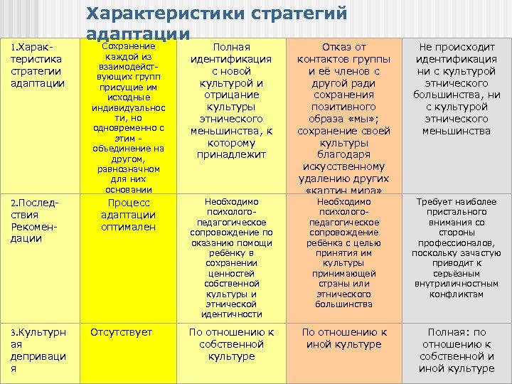 1. Характеристика стратегии адаптации 2. Последствия Рекомендации 3. Культурн ая деприваци я Характеристики стратегий