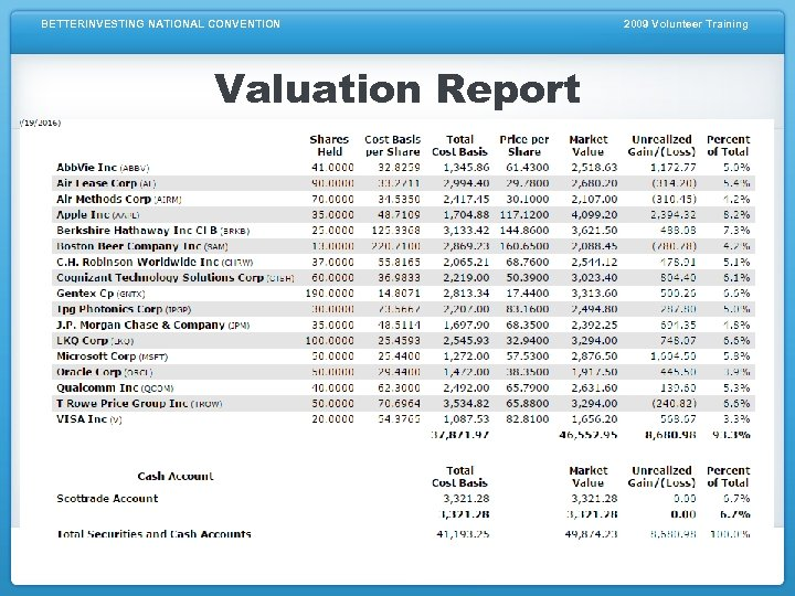 BETTERINVESTING NATIONAL CONVENTION Valuation Report 2009 Volunteer Training