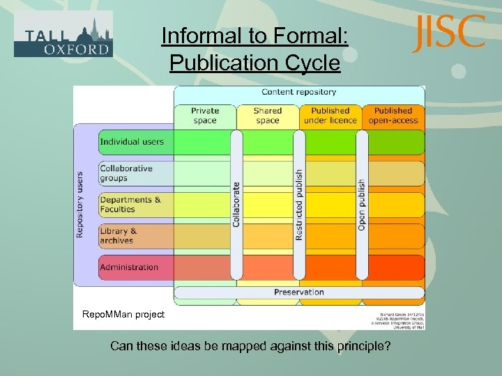 Informal to Formal: Publication Cycle Repo. MMan project Can these ideas be mapped against