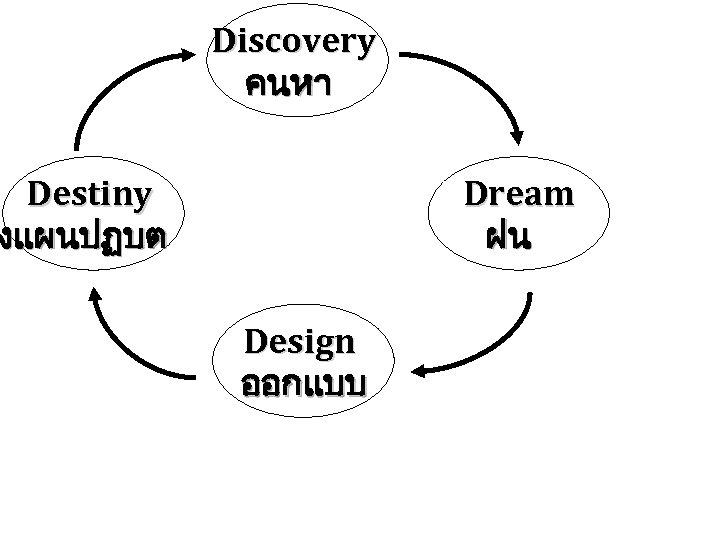 Discovery คนหา Destiny งแผนปฏบต Dream ฝน Design ออกแบบ