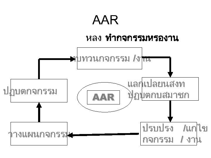 AAR หลง ทำกจกรรมหรองาน ทบทวนกจกรรม /งาน ปฏบตกจกรรม วางแผนกจกรรม AAR แลกเปลยนสงท ปฏบตกบสมาชก ปรบปรง /แกไข กจกรรม /
