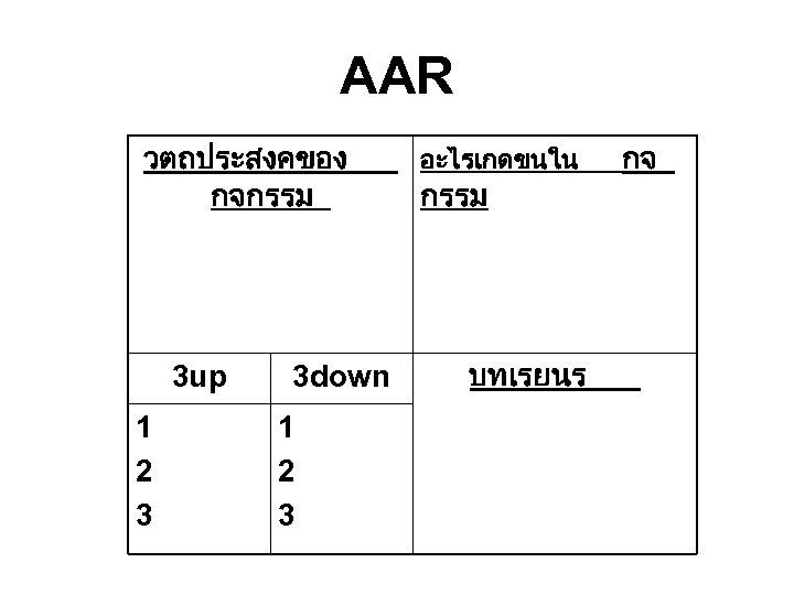 AAR วตถประสงคของ กจกรรม 3 up 1 2 3 3 down 1 2 3 อะไรเกดขนใน