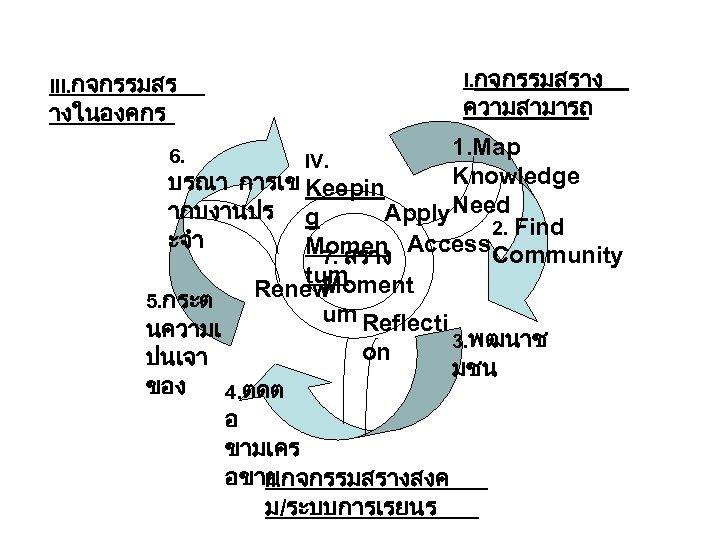 III. กจกรรมสร างในองคกร I. กจกรรมสราง ความสามารถ 1. Map IV. Knowledge บรณา การเข Keepin ากบงานปร