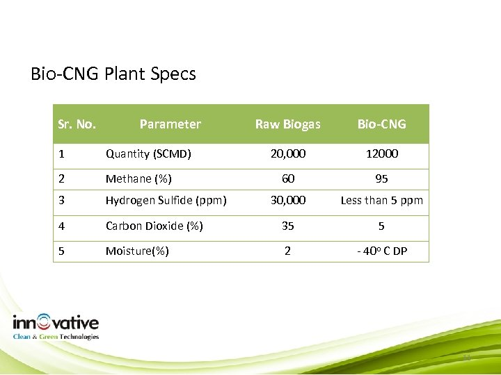 Bio-CNG Plant Specs Sr. No. Parameter Raw Biogas Bio-CNG 20, 000 12000 60 95