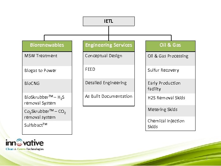 IETL Biorenewables Engineering Services Oil & Gas MSW Treatment Conceptual Design Oil & Gas