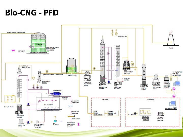 Bio-CNG - PFD 9