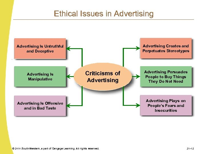 Ethical Issues in Advertising Creates and Perpetuates Stereotypes Advertising Is Untruthful and Deceptive Advertising