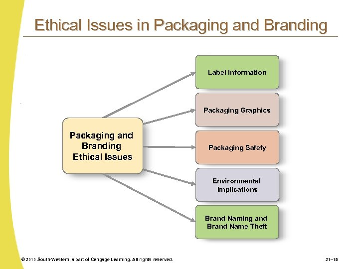 Ethical Issues in Packaging and Branding Label Information Packaging Graphics Packaging and Branding Ethical