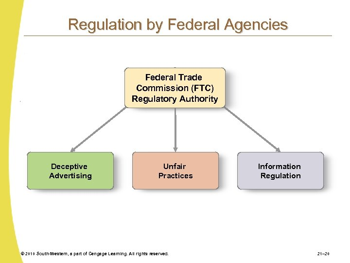 Regulation by Federal Agencies Federal Trade Commission (FTC) Regulatory Authority Deceptive Advertising Unfair Practices