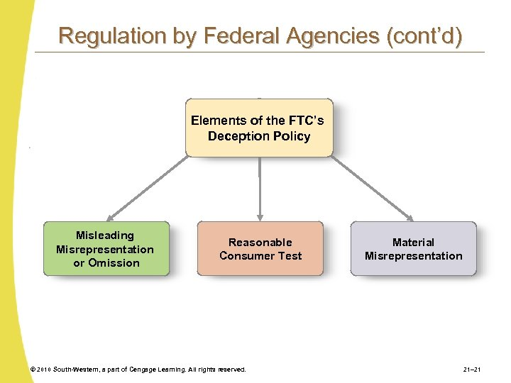Regulation by Federal Agencies (cont'd) Elements of the FTC's Deception Policy Misleading Misrepresentation or