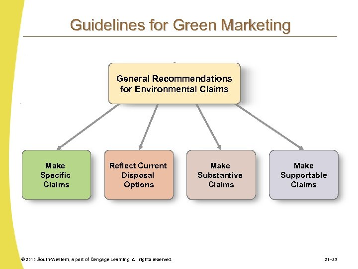 Guidelines for Green Marketing General Recommendations for Environmental Claims Make Specific Claims Reflect Current