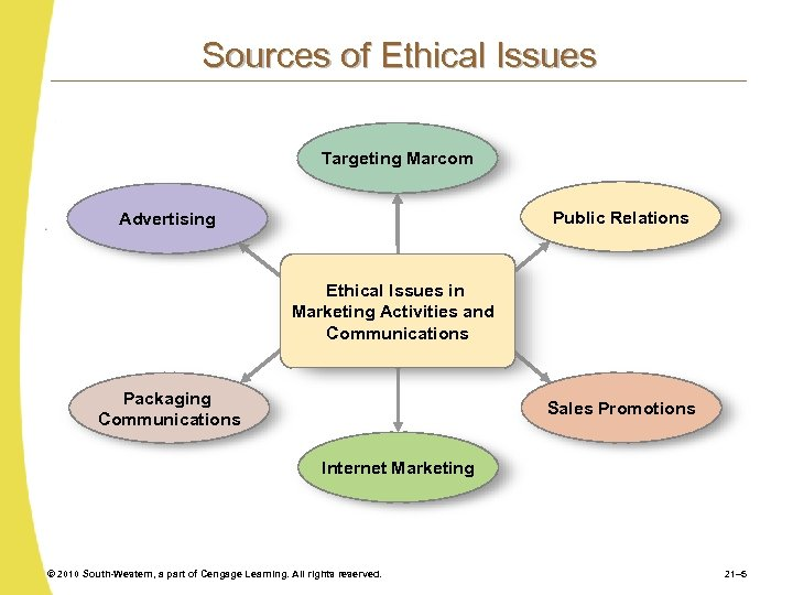 Sources of Ethical Issues Targeting Marcom Public Relations Advertising Ethical Issues in Marketing Activities