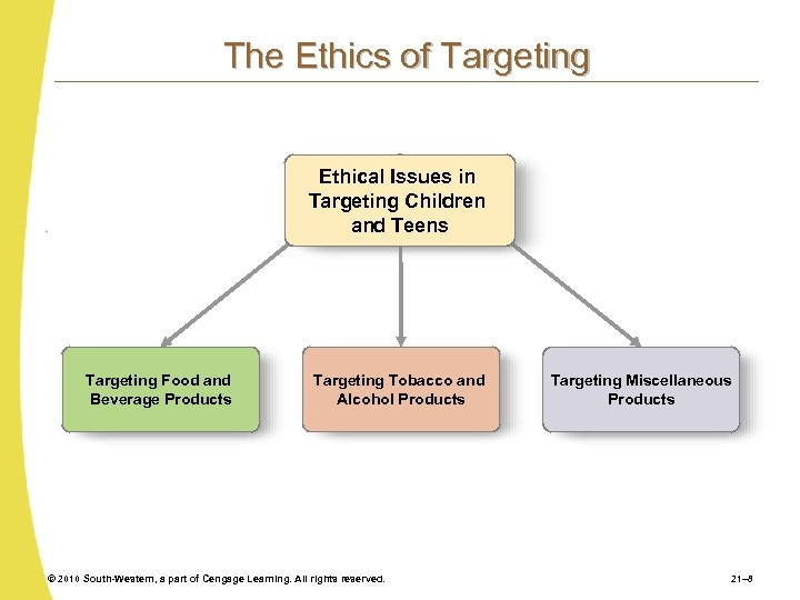 The Ethics of Targeting Ethical Issues in Targeting Children and Teens Targeting Food and