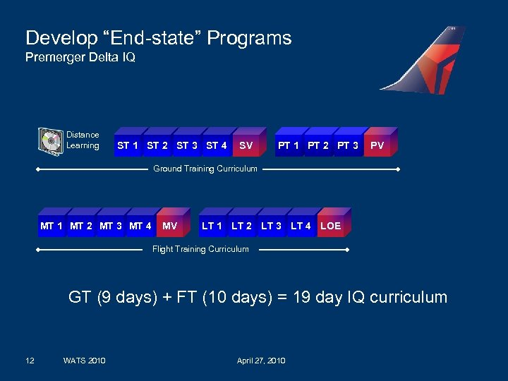 """Develop """"End-state"""" Programs Premerger Delta IQ Distance Learning ST 1 ST 2 ST 3"""
