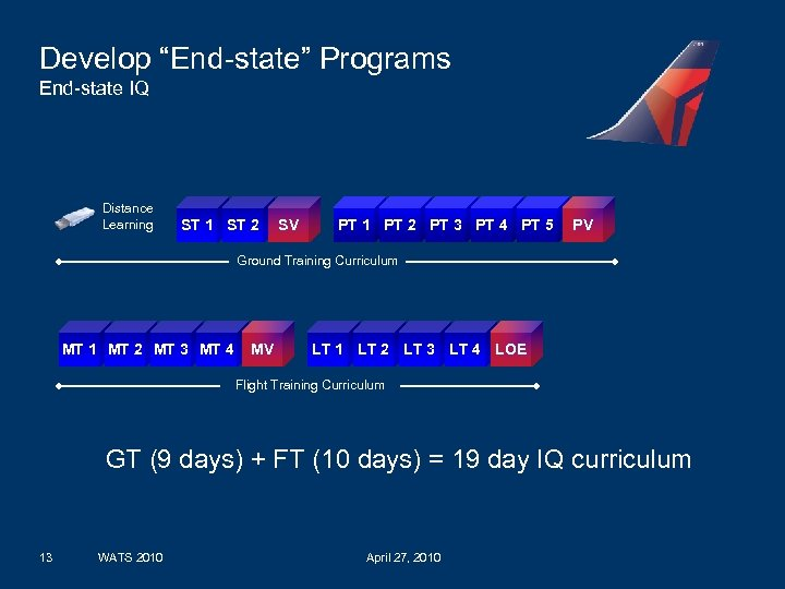 """Develop """"End-state"""" Programs End-state IQ Distance Learning ST 1 ST 2 SV PT 1"""
